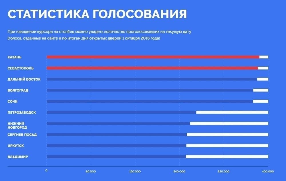 Волгограду не хватает поддержки в последний день голосования за символ на новых купюрах