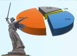 Волгоградская область в шаге от финансового краха: госдолг составляет 52,9 миллиарда рублей
