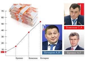 При трех последних волгоградских губернаторах госдолг вырос в 10 раз