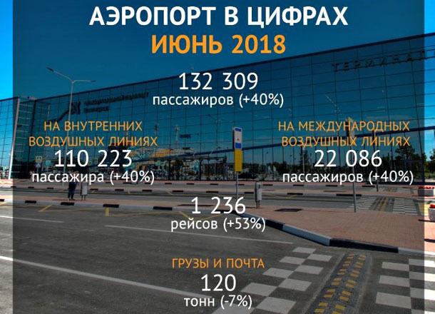 Больше 23,5 тысяч человек прилетели в Волгоград допрейсами на ЧМ-2018