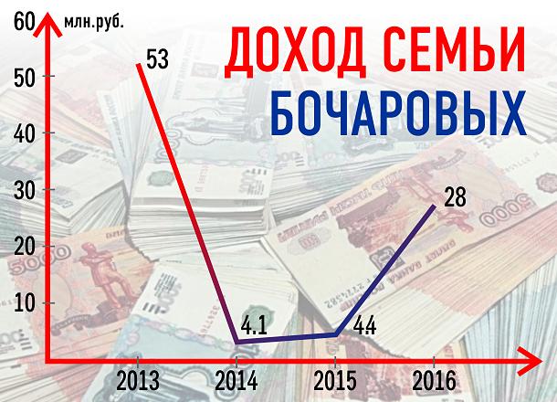За время губернаторства семья Бочаровых стала беднее