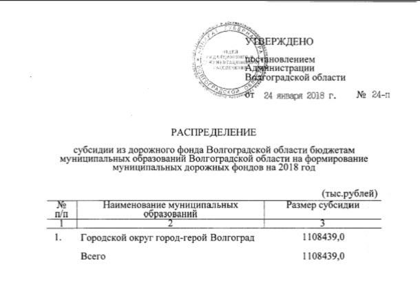Наобновление волгоградских дорог выделено больше 1,1 млрд руб.