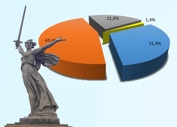 С начала года волгоградские чиновники  увеличили госдолг на 1,5 миллиарда рублей