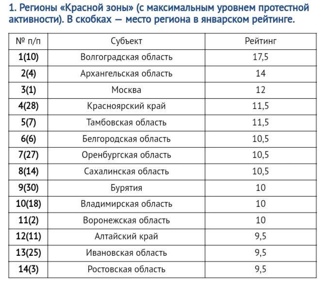 Волгоград занял первое место в рейтинге регионов с максимальным уровнем протеста