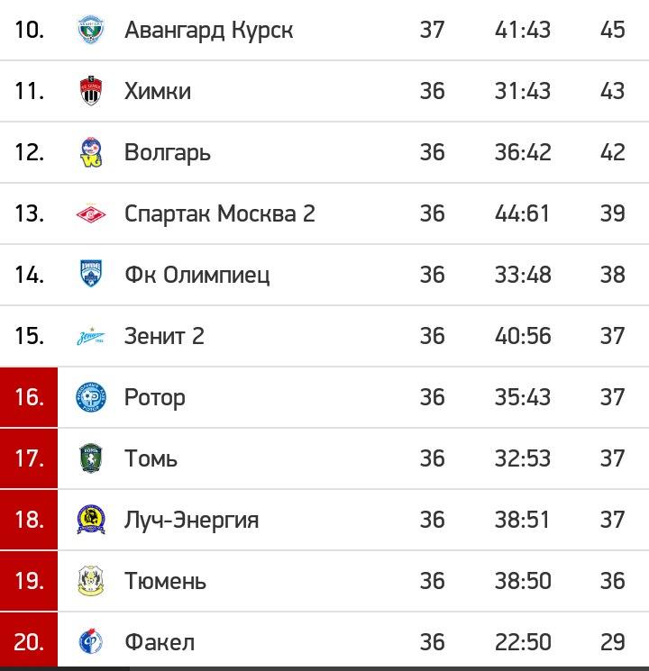 «Томь» обыграла «Ротор» вдомашнем матче